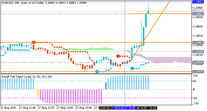 EUR/USD: range price movement by  United States Gross Domestic Product news events