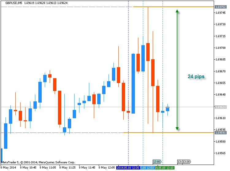GBPUSD Technical Analysis 2014, 04.05 - 11.05: Bullish