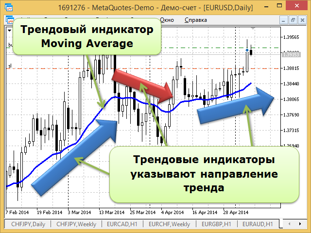 Индикатор тренда - Moving Average