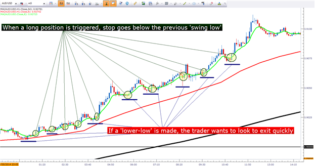 Best indicator for short term forex trading