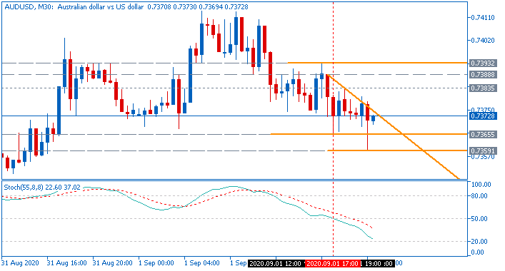 AUD/USD: range price movement by  ISM Non-Manufacturing PMI news events