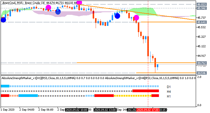 Brent Crude Oil chart by Metatrader 5