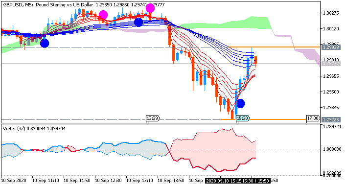 GBP/USD M5: range price movement by United States Producer Price Index news events