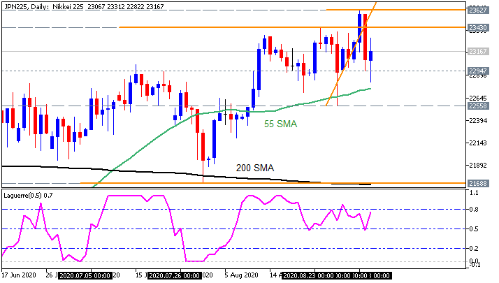Nikkei 225 daily chart by Metatrader 5