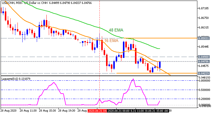 USD/CNH: range price movement by China Manufacturing PMI news event