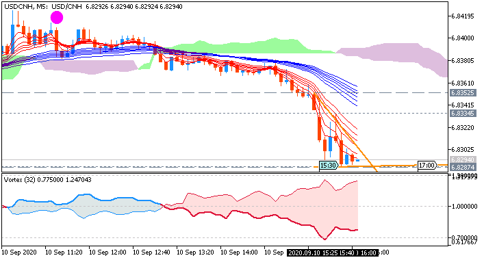 USD/CNH M5: range price movement by United States Producer Price Index news events