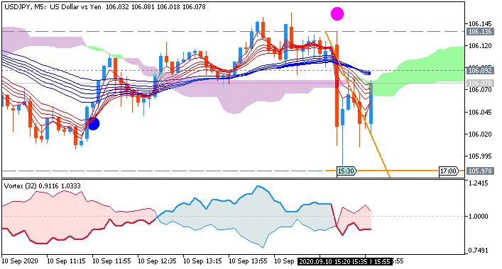 USD/JPY M5: range price movement by United States Producer Price Index news events