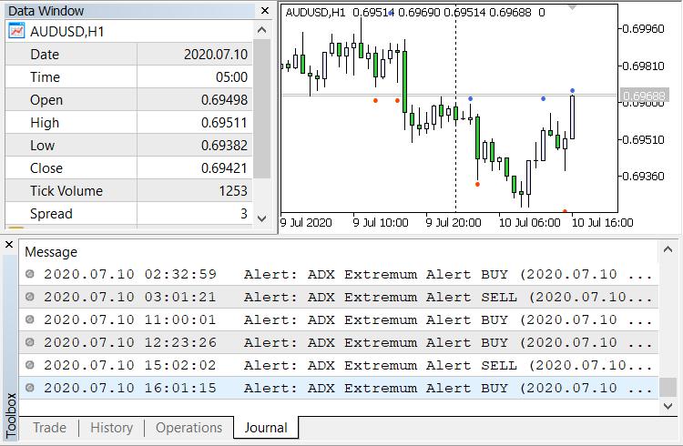 ADX Extremum Alert - indicator for MetaTrader 5