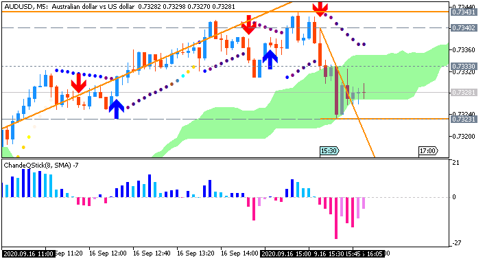 AUD/USD: range price movement by United States Retail Sales Ex Autos news events