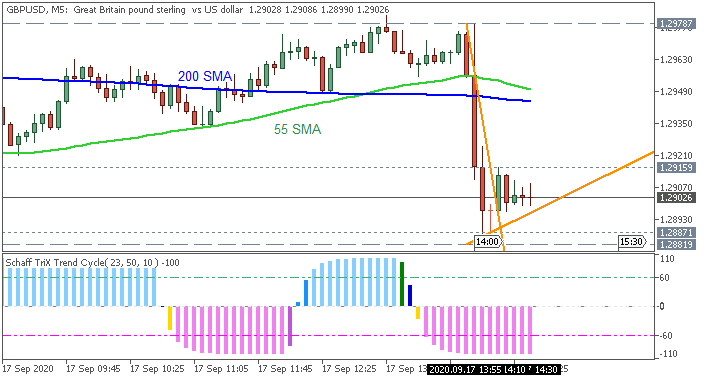 GBP/USD: range price movement by BoE Interest Rate Decision news event