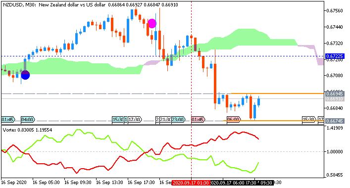 NZD/USD: range price movement by New Zealand GDP news event