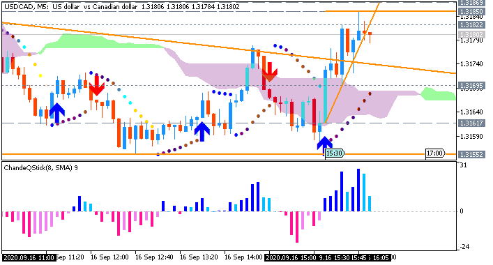 USD/CAD: range price movement by United States Retail Sales Ex Autos news events