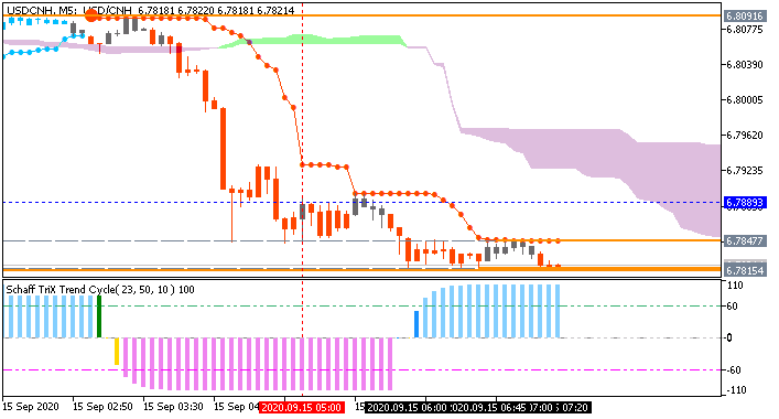 USD/CNH M5: range price movement by China Industrial Production news event