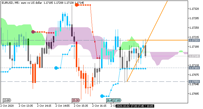 EUR/USD: range price movement by Nonfarm Payrolls news events