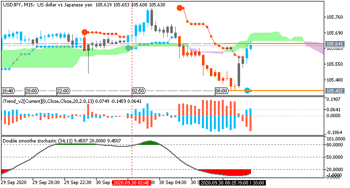 USD/JPY: range price movement by Japan Retail Sales news event