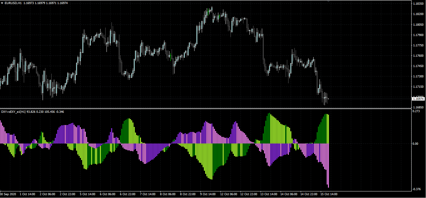 DXYvsEXY_e1 for MT4 - Indicator for MetaTrader 4