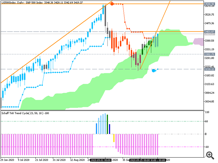 S&P 500: range price movement by FOMC Meeting Minutes news events