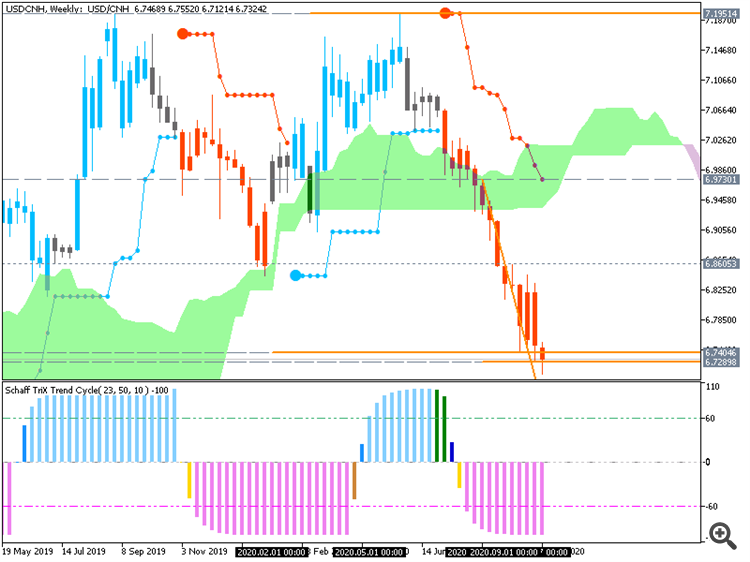 USD/CNH: range price movement by FOMC Meeting Minutes news events