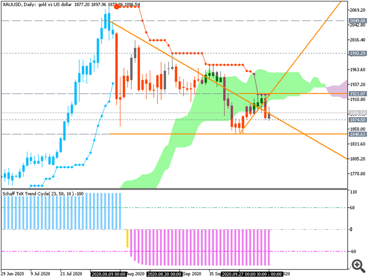 GOLD (XAU/USD): range price movement by FOMC Meeting Minutes news events