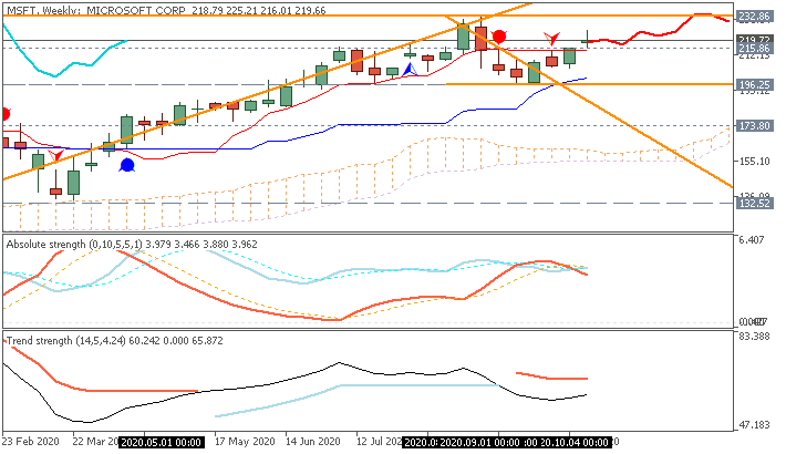 Microsoft (MSFT) share Ichimoku weekly price by Metatrader 5