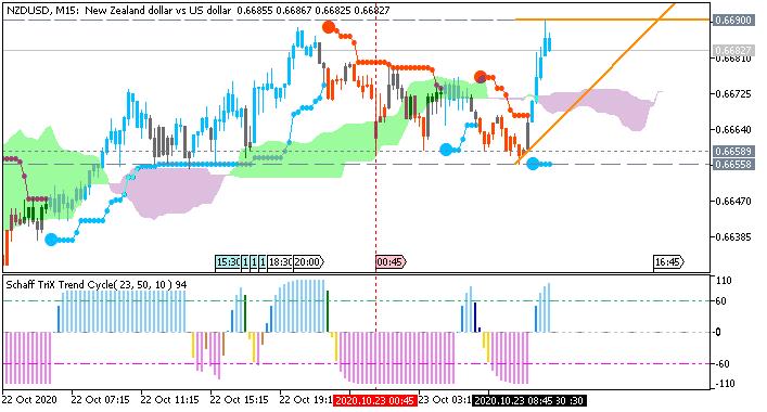 NZD/USD: range price movement by New Zealand CPI news event
