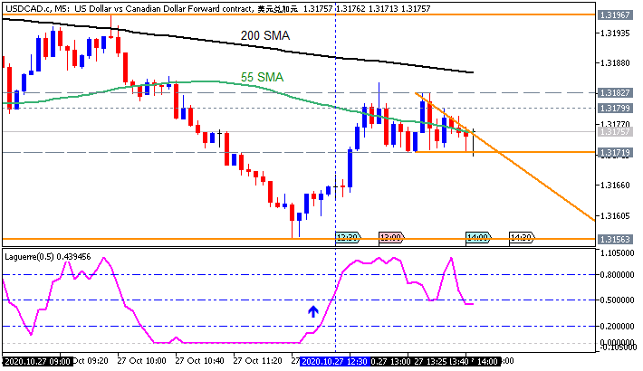 USD/CAD: range price movement by Durable Goods Orders news events