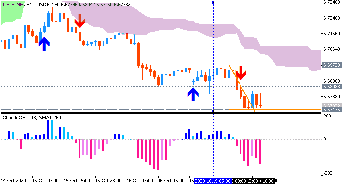 USD/CNH: range price movement by  China Gross Domestic Product news event