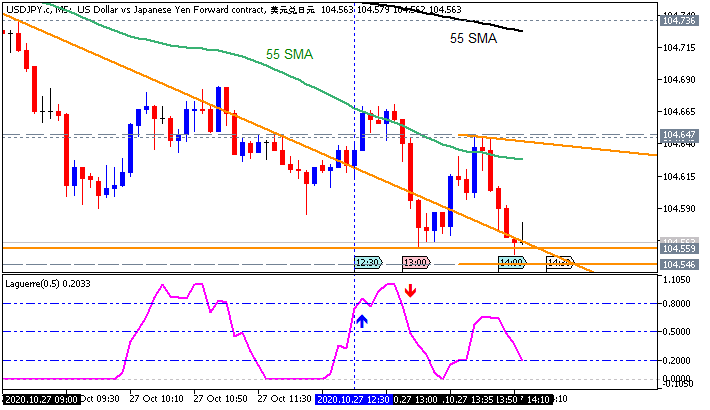 USDJPY: range price movement by Durable Goods Orders news events
