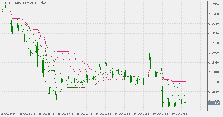 Minimum / maximum support resistance zones - indicator for MetaTrader 5