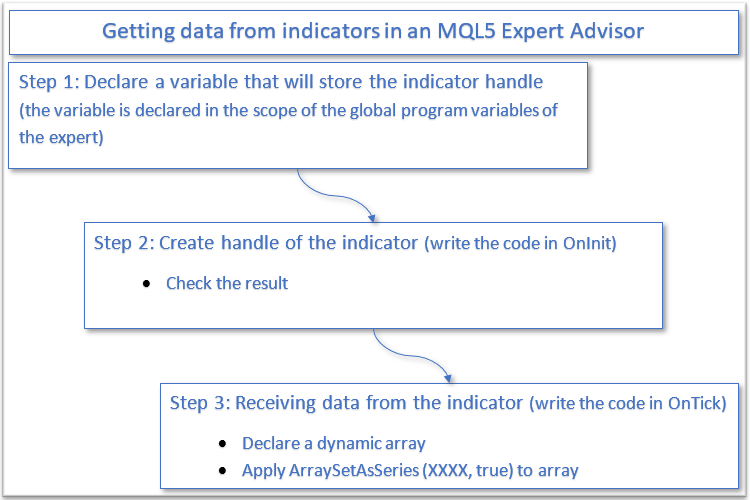 Getting data from indicators in an MQL5 Expert Advisor