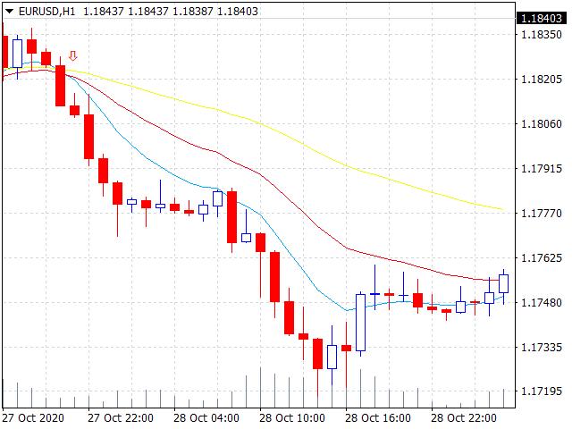 Swing trading 3 EMA Crossover