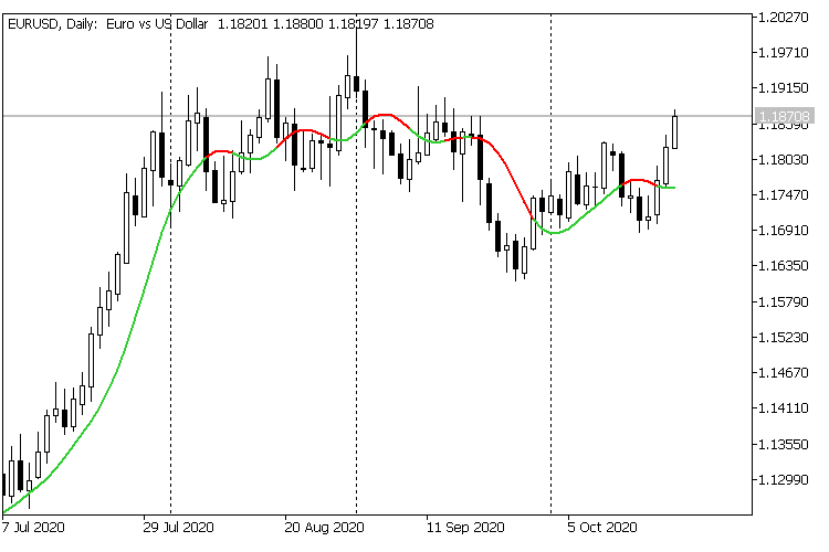 The 2 Pole Butterworth Filter - indicator for MetaTrader 5