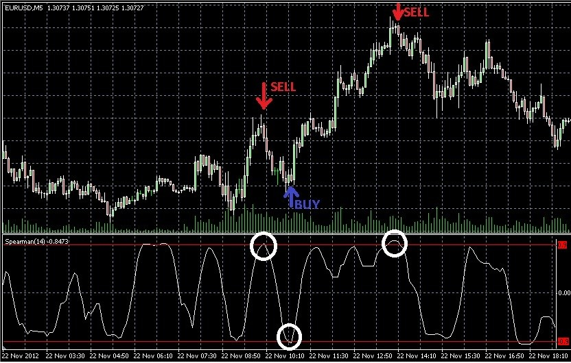 Spearman S Rank Correlation Indicator For Mql5 Quifastingger Gq