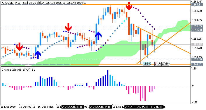 GOLD (XAU/USD): range price movement by United States Retail Sales Ex Autos news events