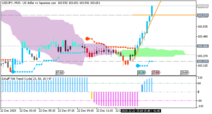 USD/JPY: range price movement by  United States Gross Domestic Product news events