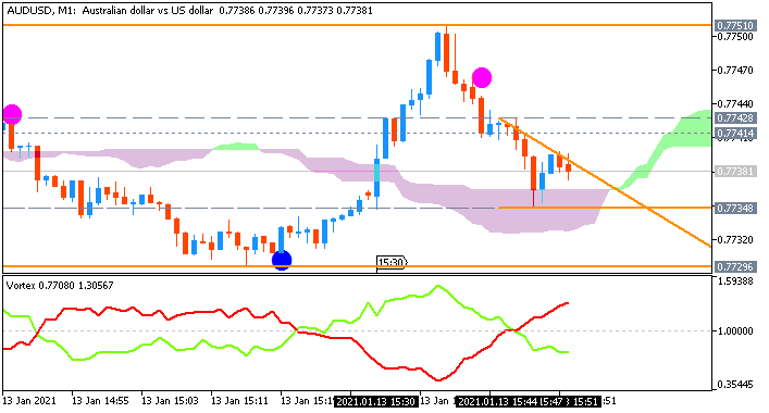 AUD/USD: range price movement by United States Consumer Price Index news events