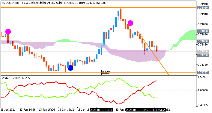 NZD/USD: range price movement by United States Consumer Price Index news events