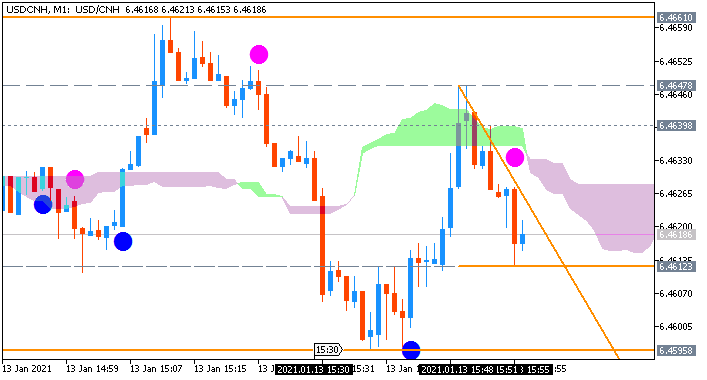 USD/CNH: range price movement by United States Consumer Price Index news events