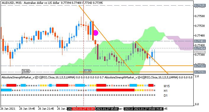 AUD/USD: range price movement by  Australia CPI news event