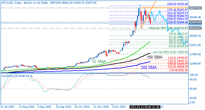 Bicoin/USD daily chart by Metatrader 5