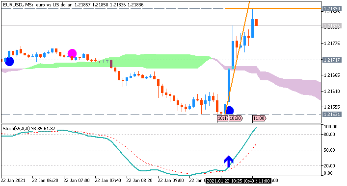 EUR/USD: range price movement by German Manufacturing PMI news event