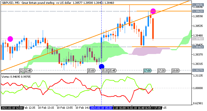 GBP/USD: range price movement by United States  Consumer Price Index news event