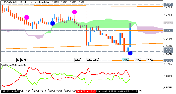 USD/CAD: range price movement by United States  Consumer Price Index news event