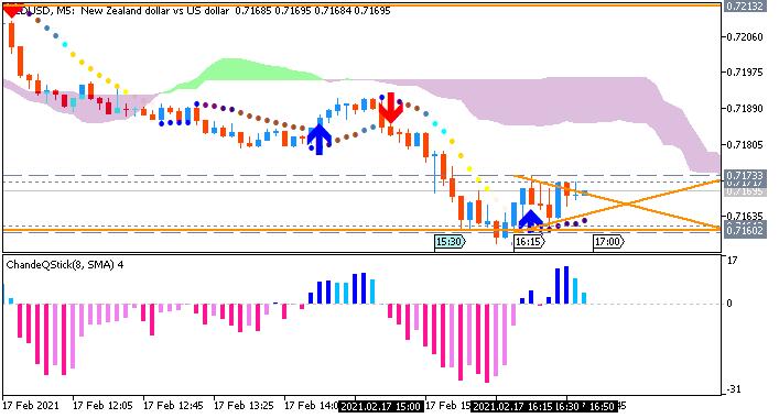 NZD/USD: range price movement by United States Retail Sales Ex Autos news events