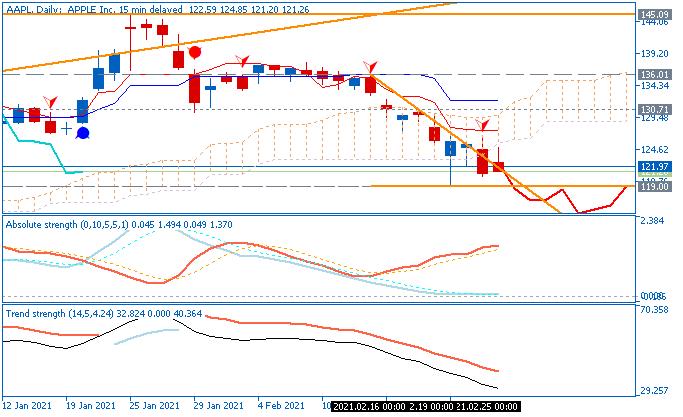 Ichimoku trading system by Metatrader 5