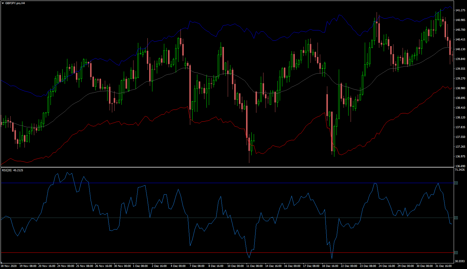 RSI levels rendered on price as bands V2. This updated version now mirrors the same RSI level inputs.