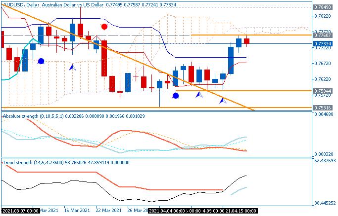 AUD/USD daily Ichimoku chart by Metatrader 5