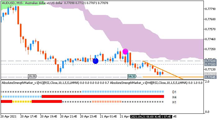 AUD/USD: range price movement by Australia  Retail Sales news event