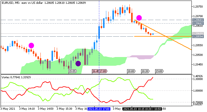 EUR/USD: range price movement by United States ISM Manufacturing PMI news events