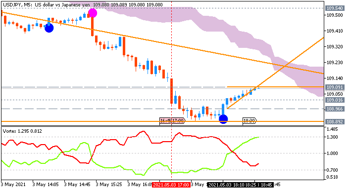 USD/JPY: range price movement by United States ISM Manufacturing PMI news events
